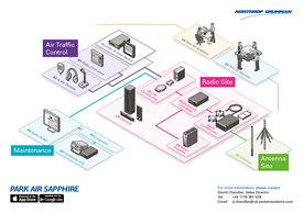 Northrop Grumman launches Park Air Sapphire ATC communication portfolio.