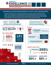 Center of Excellence for Veteran Entrepreneurship Infographi